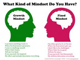Growth versus Fixed Mindset Carol Dweck has researched Growth Mindset extensively. This is a great video highlighting the difference between a Growth Mindset and a Fixed Mindset. What is vital to emphasise however is mindset is context dependent and therefore that any one individual can have different mindsets for different things.