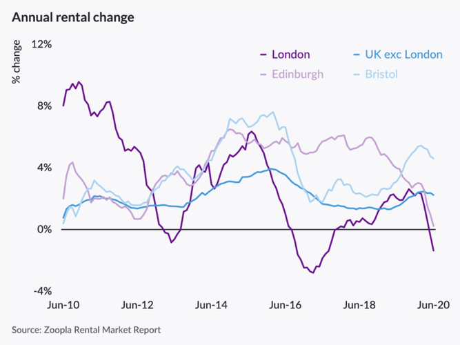 Rental growth in London tumbles in response to COVID-19 Average rents across the UK dipped by -0.3% in June, and by -0.8% in Q2, taking the annual growth in UK rents to +1.1%, down from +1.7% a year ago. However, a two-speed market has emerged between London and the rest of the UK. These are the latest findings of the quarterly Rental Market Report by Zoopla – the UK's leading property resource.