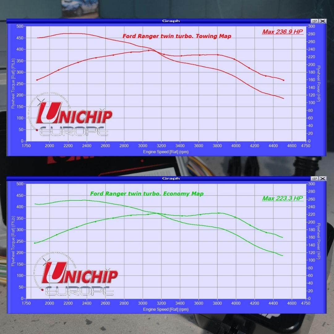 Mitsubishi Pajero / Triton. 3.2L | Plug and Play Kit (Standard Edition)