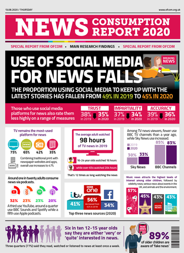 Fewer people getting news from social media he study, News consumption in the UK 2019/20, looks at how adults and older children (aged 12-15) in the UK consume news across television, radio, print, social media, podcasts, other internet sources and magazines.