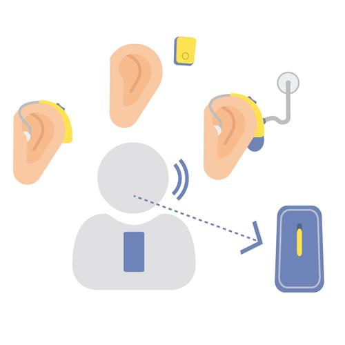 Assistive Listening Devices Assistive listening devices transmit sound directly from its source to the listener to overcome difficulties with distance, background noise or reverberation.
